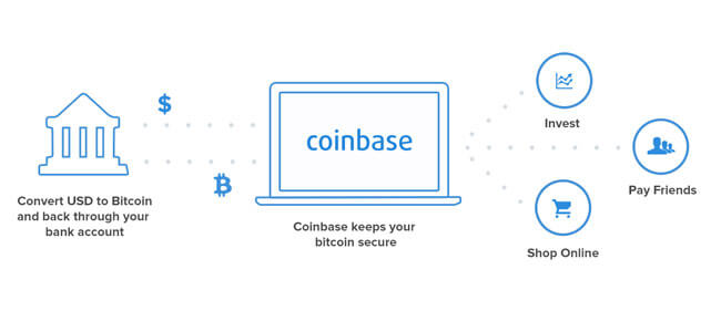 Coinbase fees