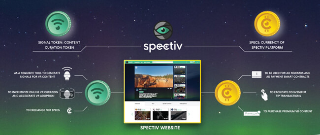 Spectiv Why Choose